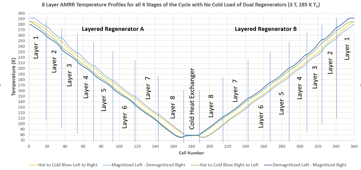 8 Layer Temp Profile